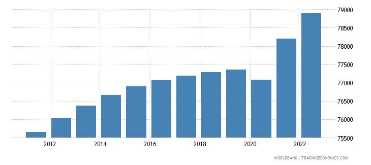 guam labor force total wb data