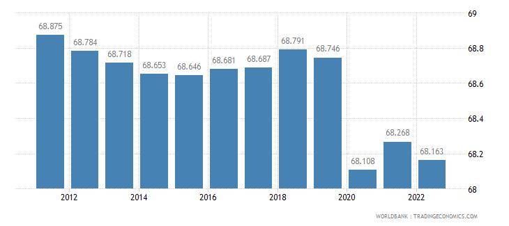 guam labor participation rate male percent of male population ages 15 plus  wb data