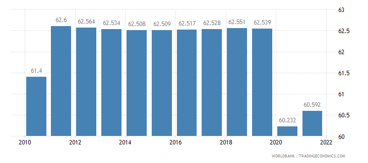 guam labor participation rate total percent of total population ages 15 plus  wb data