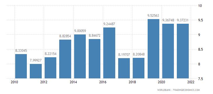guam liner shipping connectivity index maximum value in 2004  100 wb data