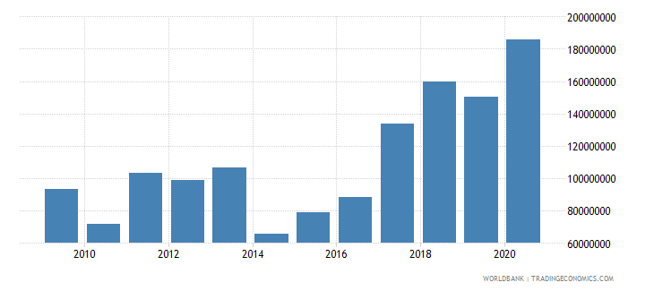 guam merchandise exports by the reporting economy us dollar wb data