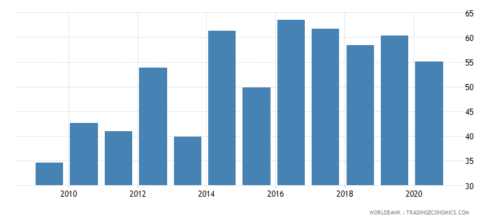 guam merchandise exports to developing economies in east asia  pacific percent of total merchandise exports wb data