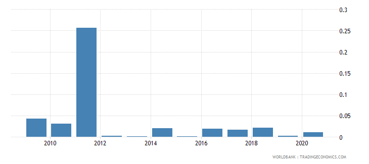 guam merchandise exports to developing economies in europe  central asia percent of total merchandise exports wb data