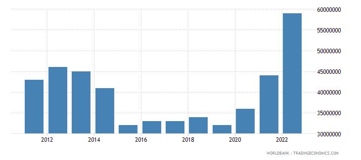 guam merchandise exports us dollar wb data