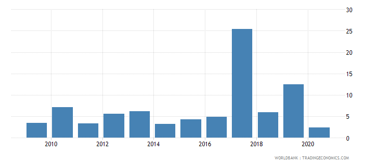 guam merchandise imports from developing economies in east asia  pacific percent of total merchandise imports wb data