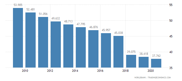 guam mortality rate adult female per 1 000 female adults wb data