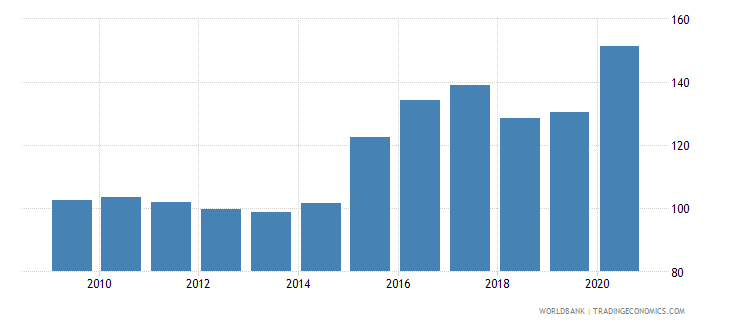 guam net barter terms of trade index 2000  100 wb data