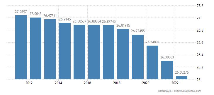 guam population ages 0 14 percent of total wb data