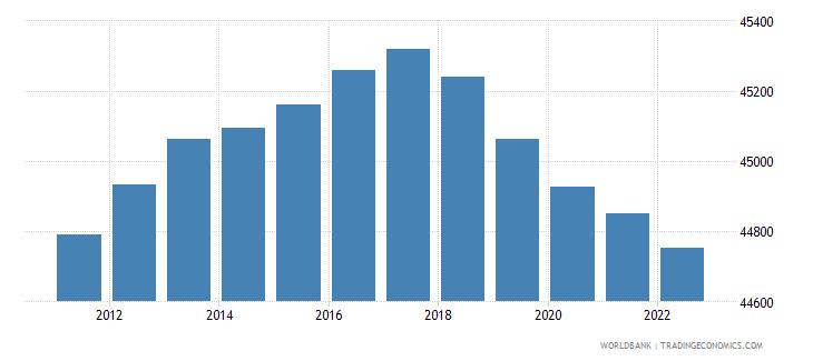 guam population ages 0 14 total wb data