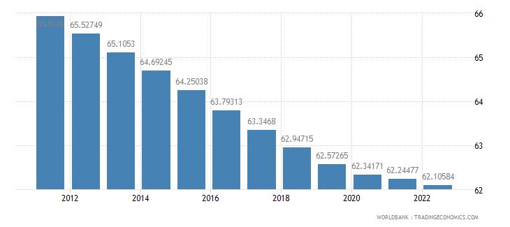 guam population ages 15 64 percent of total wb data