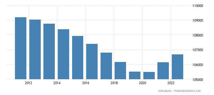 guam population ages 15 64 total wb data