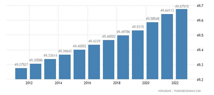 guam population female percent of total wb data