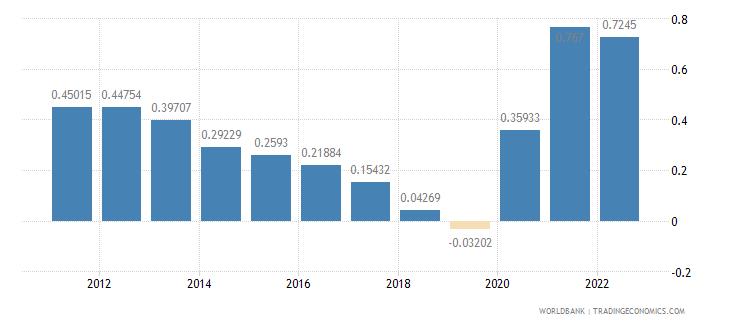 guam population growth annual percent wb data