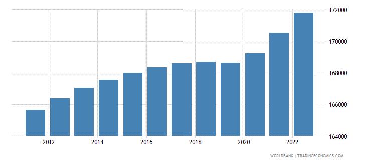 guam population total wb data