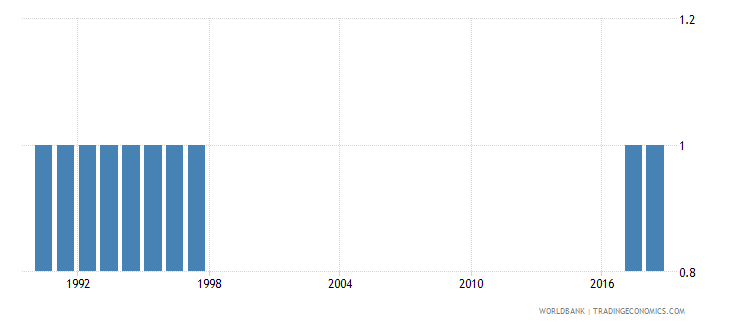 guam preprimary education duration years wb data