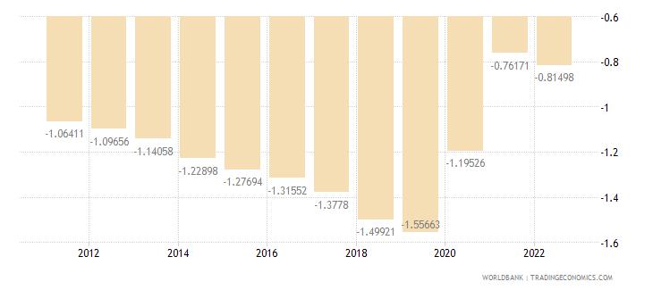 guam rural population growth annual percent wb data