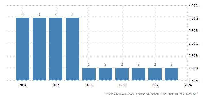 Guam Sales Tax Rate - VAT