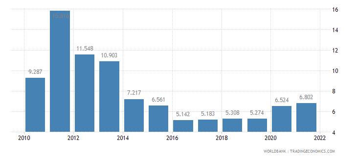 guam unemployment female percent of female labor force wb data