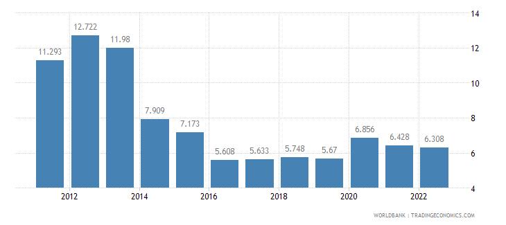 guam unemployment male percent of male labor force wb data
