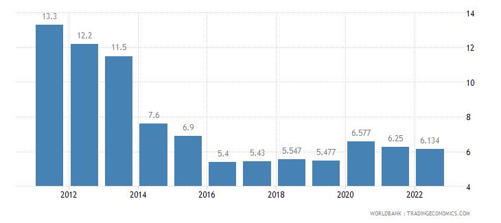 guam unemployment total percent of total labor force wb data