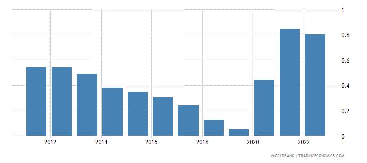 guam urban population growth annual percent wb data
