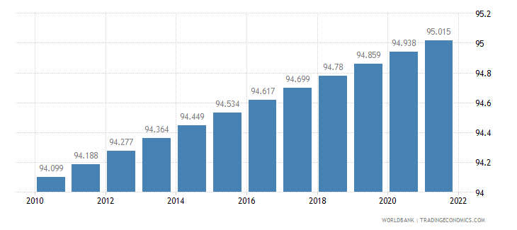 guam urban population percent of total wb data