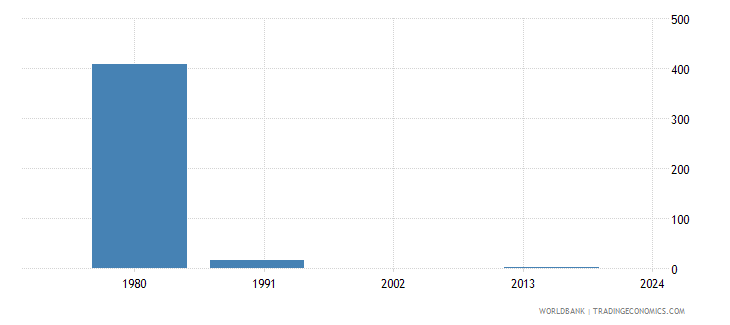 guam youth illiterate population 15 24 years female number wb data