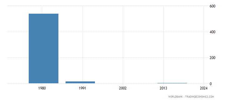 guam youth illiterate population 15 24 years male number wb data