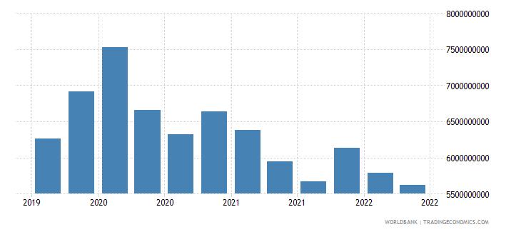 guatemala 01_cross border loans from bis reporting banks wb data