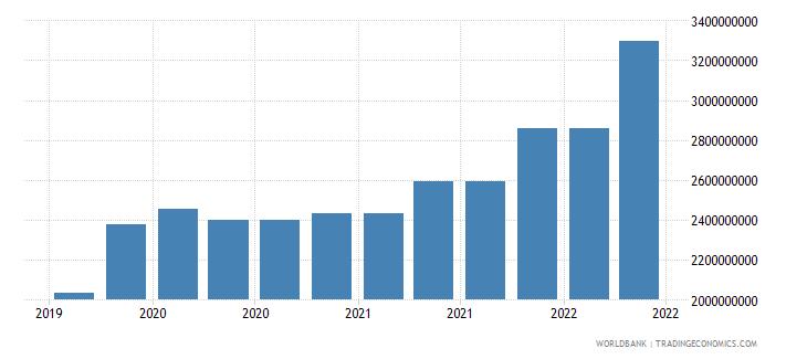 guatemala 10_insured export credit exposures short term bu wb data