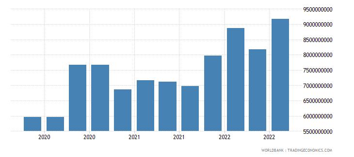 guatemala 16_international debt securities all maturities wb data