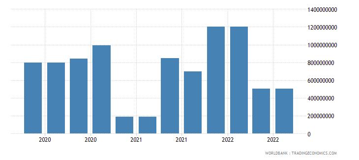 guatemala 18_international debt securities short term wb data