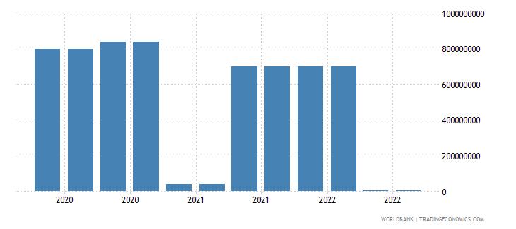 guatemala 19_intnl debt securities nonbanks short term wb data