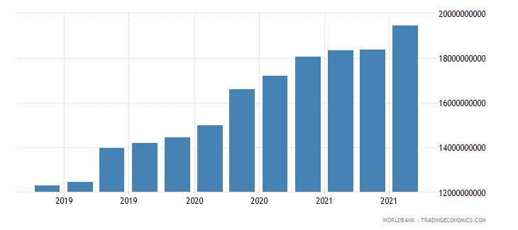 guatemala 24_international reserves excluding gold wb data