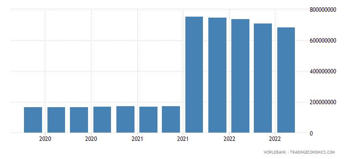 guatemala 25_sdr holdings wb data