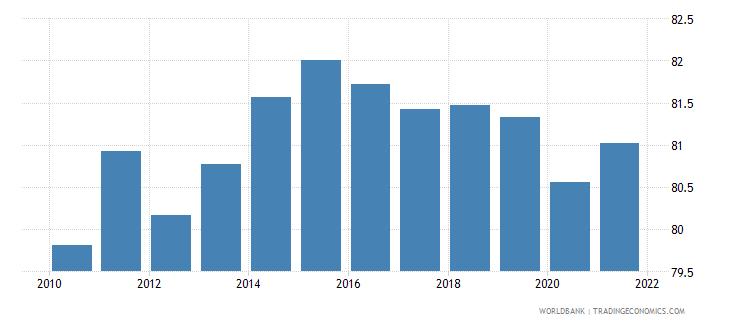guatemala 5 bank asset concentration wb data