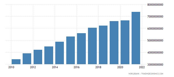 guatemala adjusted net national income us dollar wb data