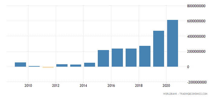 guatemala adjusted net savings excluding particulate emission damage us dollar wb data