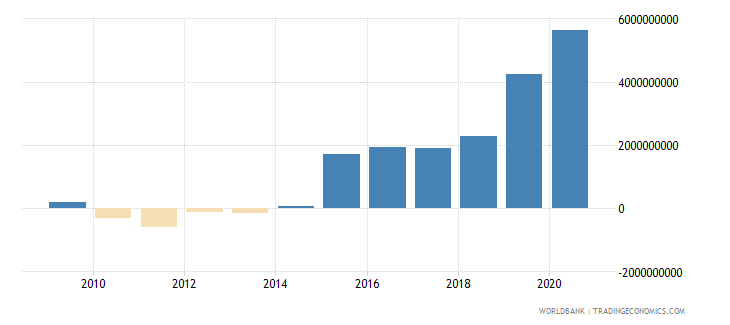 guatemala adjusted net savings including particulate emission damage us dollar wb data