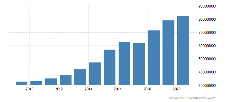 guatemala adjusted savings carbon dioxide damage us dollar wb data