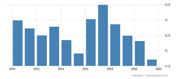 guatemala adjusted savings consumption of fixed capital percent of gni wb data