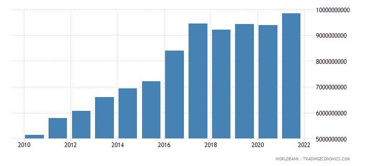 guatemala adjusted savings consumption of fixed capital us dollar wb data
