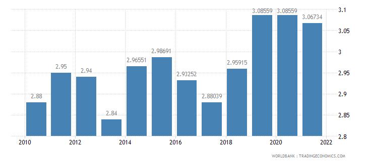 guatemala adjusted savings education expenditure percent of gni wb data