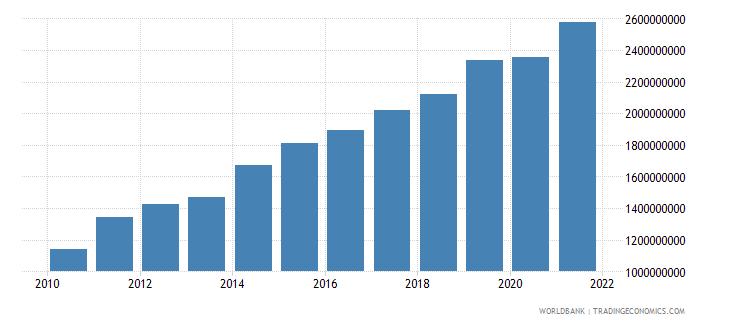 guatemala adjusted savings education expenditure us dollar wb data