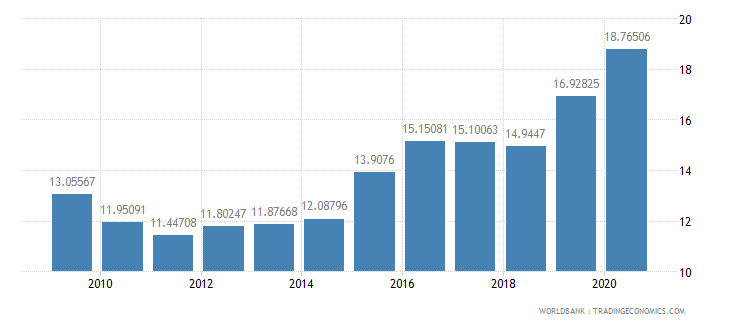 guatemala adjusted savings gross savings percent of gni wb data