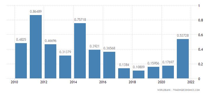 guatemala adjusted savings mineral depletion percent of gni wb data