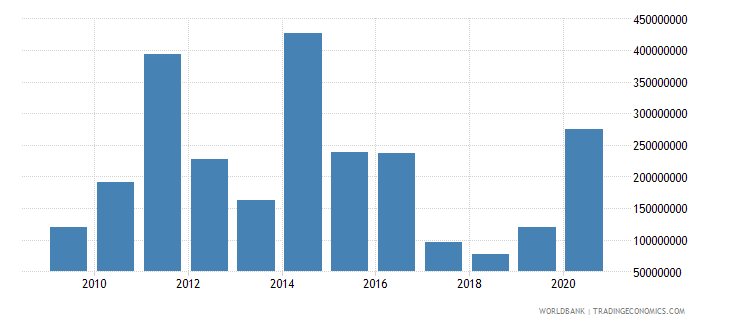 guatemala adjusted savings mineral depletion us dollar wb data