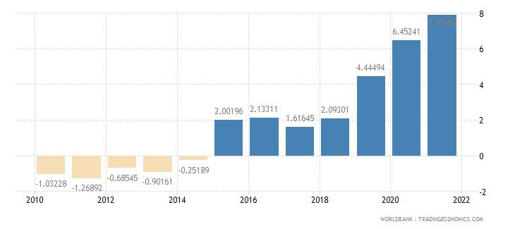 guatemala adjusted savings net national savings percent of gni wb data