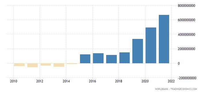 guatemala adjusted savings net national savings us dollar wb data