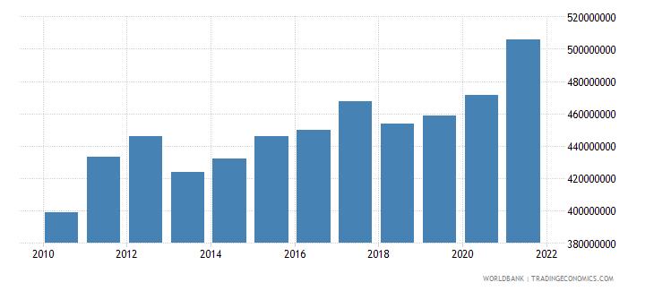 guatemala adjusted savings particulate emission damage us dollar wb data